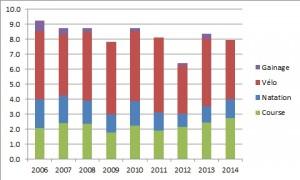 Volume Horaire Hebdomadaire 2006-2014