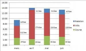Volume Horaire Hebdomadaire lors d'une Preparation Ironman (mars à juin 2013)